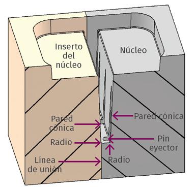 FIG 6. Un inserto en el núcleo para una costilla profunda con pines offset.