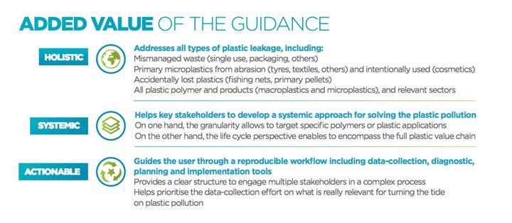 Enfoque de la 'Guía nacional para identificar puntos críticos de contaminación por plásticos', de la ONU.