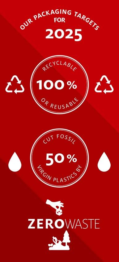Objetivos de empaque sustentable de Henkel para 2025.