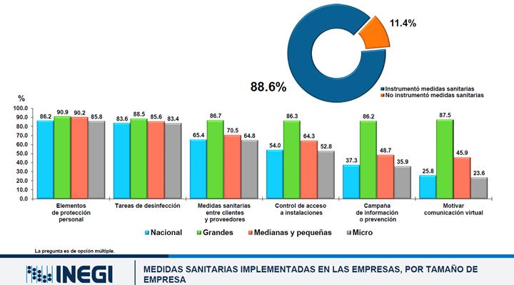 Medidas sanitarias implementadas en las empresas.