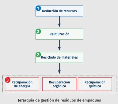 Jerarquía de gestión de residuos de empaques.