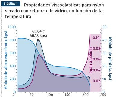 Propiedades viscoelásticas para nylon secado con refuerzo de vidrio, en función de la temperatura.