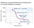 La curva del DMA proporciona varias ventajas obvias sobre los números la HDT.
