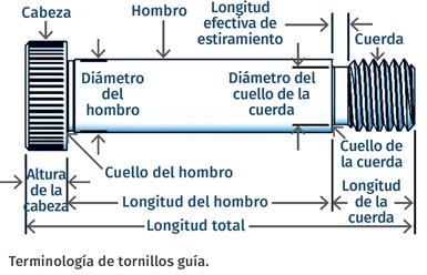 Terminología de tornillos guía.
