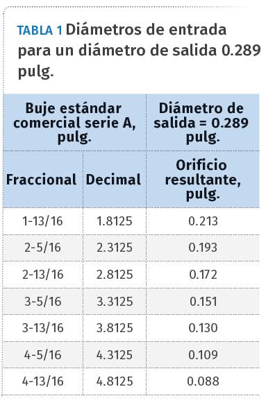 Tabla 1. Diámetros de entrada para un diámetro de salida 0.289.
