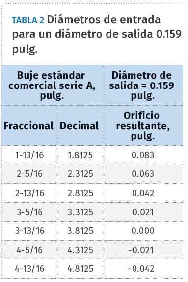 Tabla 2. Diámetros de entrada para un diámetro de salida 0.159 pulg.