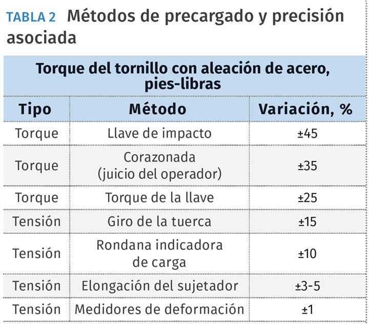 Métodos de precargado y precisión asociada.