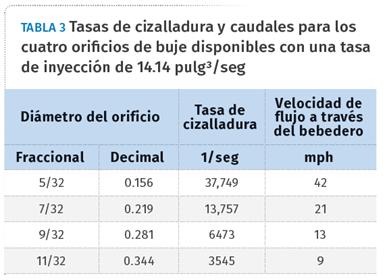 Tabla 3. Tasas de cizalladura y caudales para los cuatro orificios de buje disponibles con una tasa de inyección de 14.14 pulg3/seg