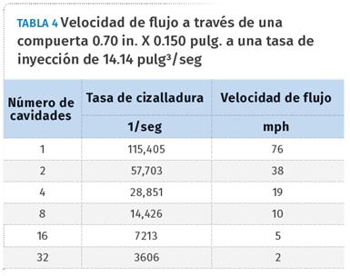 Tabla 4. Velocidad de flujo a través de una compuerta 0.70 in. X 0.150 pulg. a una tasa de inyección de 14.14 pulg3/seg