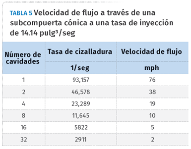 Tabla 5. Velocidad de flujo a través de una subcompuerta cónica a una tasa de inyección de 14.14 pulg3/seg