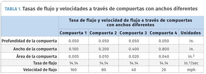 TABLA 1. Tasas de flujo y velocidades a través de compuertas con anchos diferentes