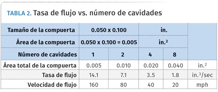 TABLA 2. Tasa de flujo vs. número de cavidades.