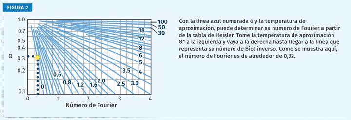 Número de Fourier.