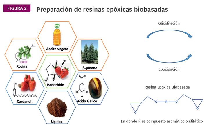 Figura 2. Preparación de resinas epóxicas biobasadas.
