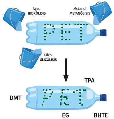Metanólisis - Reciclaje químico.
