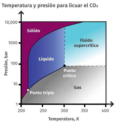 Aquí se muestran las presiones y temperaturas necesarias para que el CO2 exista en la fase líquida.