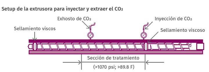 Los sellamientos viscosos aíslan el área de tratamiento para mantener la presión y la temperatura necesarias para mantener el CO2 en condiciones supercríticas sin cámaras de presión elaboradas ni válvulas de transferencia.