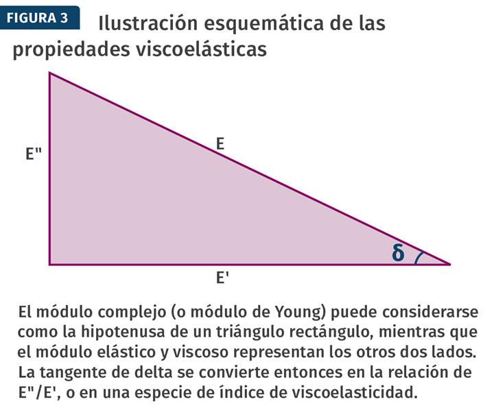Ilustración esquemática de las propiedades viscoelásticas.