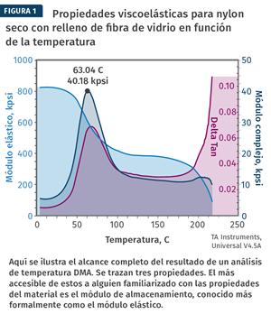 Propiedades viscoelásticas para nylon seco con relleno de fibra de vidrio en función de la temperatura.