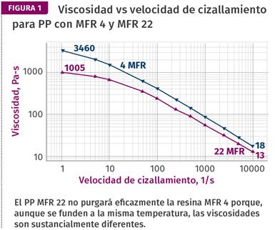 traViscosidad vs velocidad de cizallamiento para PP con MFR 4 y MFR 22