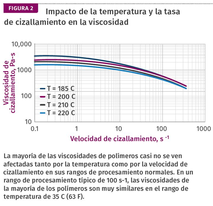 Impacto de la temperatura y la tasa de cizallamiento en la viscosidad