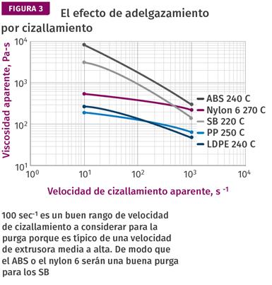 El efecto de adelgazamiento por cizallamiento.
