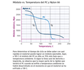 Módulo vs. Temperatura del PC y Nylon 66.