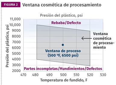 Figura 2. El estudio CPW se realizó a temperaturas de masa de 248 ºC (480 oF) y 271 ºC (520 oF), las altas y bajas recomendadas en la hoja de datos del plástico (ABS).