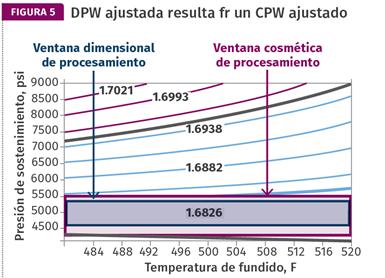 Figura 5. Una ventana de proceso dimensional estrecha resulta de una CPW estrecha.