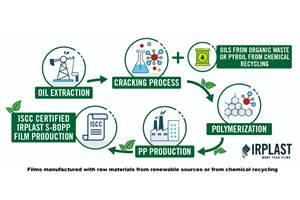 IRPLAST se une a la iniciativa Trucirclede SABIC al lanzar LOOPP circular y película NOPP renovable para crear envases flexibles sostenibles.