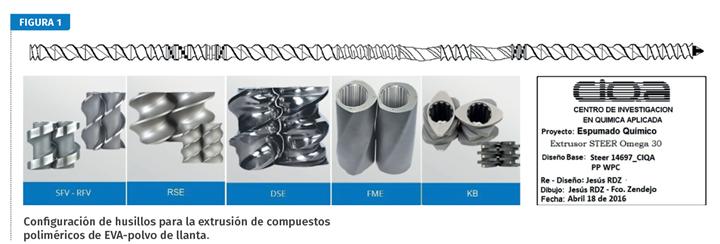 Figura 1. Configuración de husillos para la extrusión de compuestos poliméricos de EVA-polvo de llanta.