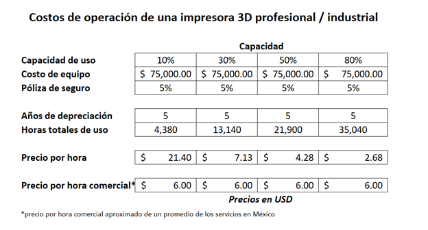 Costo de operación de una impresora 3D profesional / industrial
