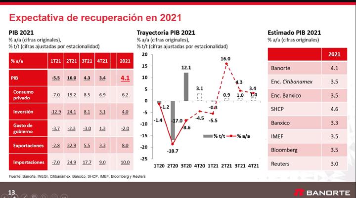 Expectativa recuperación economía en México 2021.