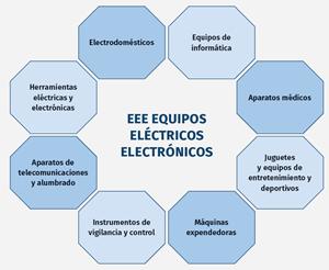 La mayoría de los equipos eléctricos y electrónicos (EEE) no están diseñados para el reciclaje, y mucho menos para favorecer un ciclo cerrado de sus residuos.