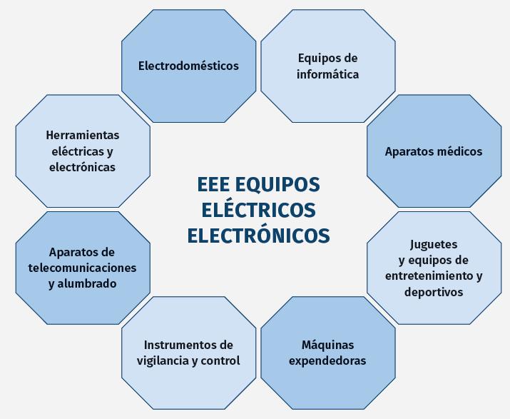 EEE EQUIPOS ELÉCTRICOS ELECTRÓNICOS.