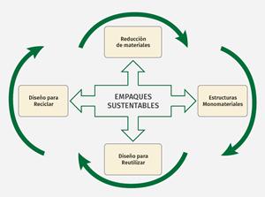 El reciclado de plásticos como PET y HDPE permite obtener ahorros significativos en energía y en la emisión de gases invernadero.