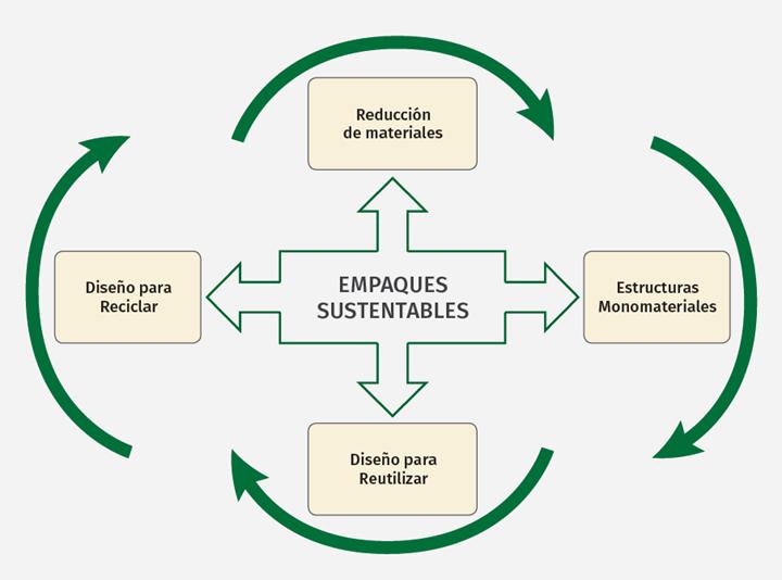 Circularidad y sustentabilidad de los empaques.