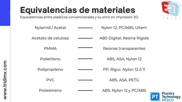Equivalencias de los materiales plásticos en impresión 3D.