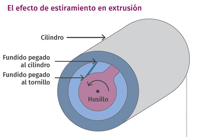 """El fundido y el aumento de la temperatura de fusión en una extrusora se producen en gran medida al """"estirar"""" cualquier polímero fundido contenido en el espacio entre el agujero del cilindro y el tornillo"""