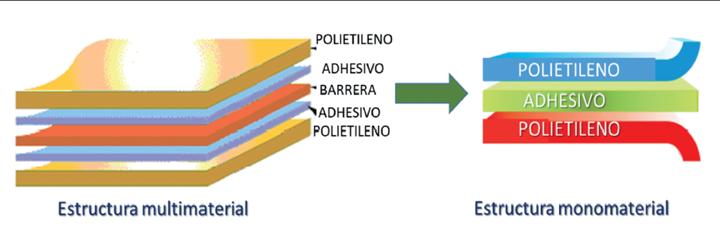 Estructura multimaterial y monomaterial en empaques de plástico.