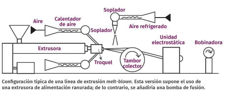 Configuración típica de una línea de extrusión melt-blown. Esta versión supone el uso de una extrusora de alimentación ranurada; de lo contrario, se añadiría una bomba de fusión.