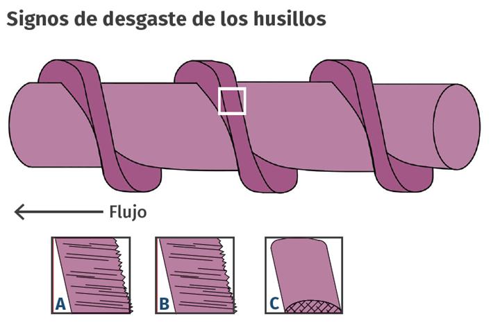 Por lo general, la causa del desgaste del tornillo se puede determinar mediante el examen del patrón de desgaste en los filetes.