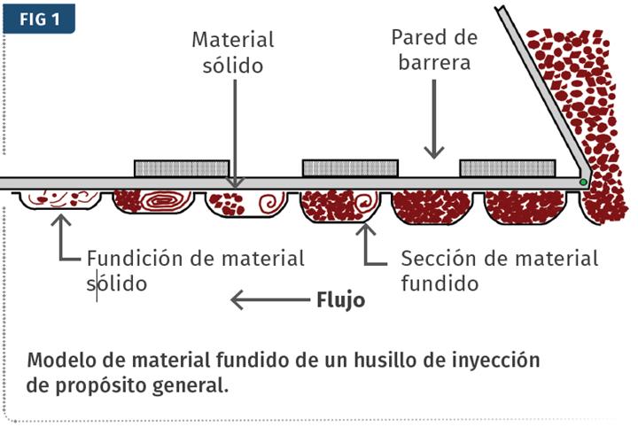 Modelo de material fundido de un husillo de inyección de propósito general.