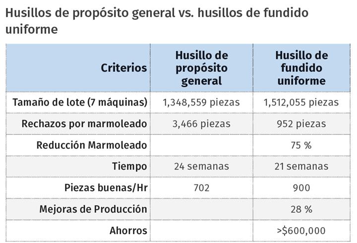 Husillos de propósito general vs. husillos de fundido uniforme