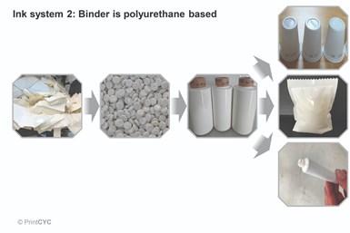 La iniciativa de economía circular PrintCYCdesarrollóuna tecnología rentable para reciclar hasta el 100 %de las películas de plástico impresas en materiales reciclados de alta calidad.