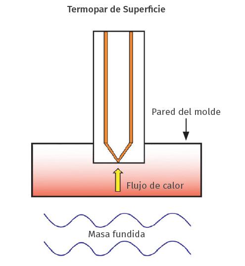 Figura 1. Termopar de superficie.