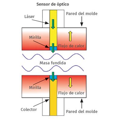 Figura 3. Esquema de funcionamiento del sensor óptico.