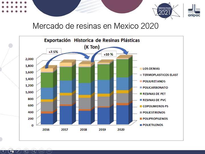 Mercado de resinas en México 2020.