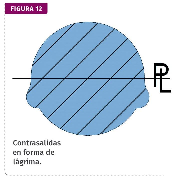 Fig. 12 Contrasalidas en forma de lágrima.
