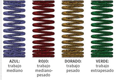 Colores de los resortes.